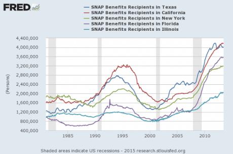 food-stamp-recipients-economic-policy-journal-460x305-400240805, 10, 2021